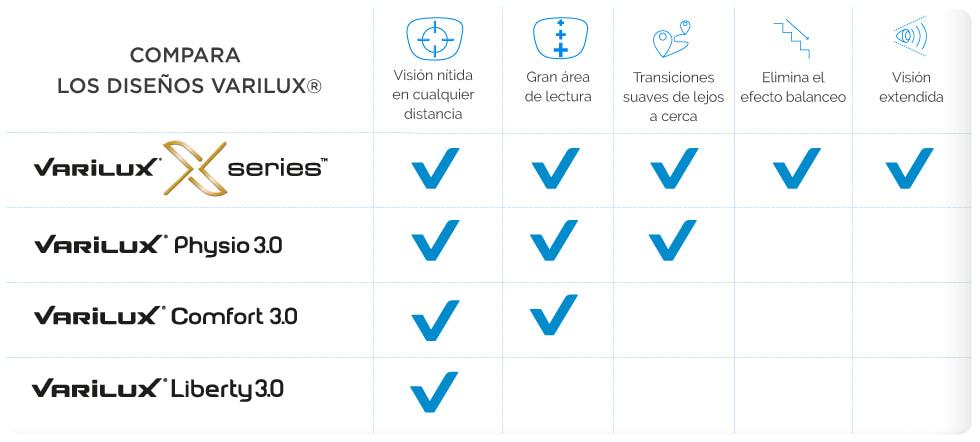 Beneficios-Lentes-Varilux Varilux