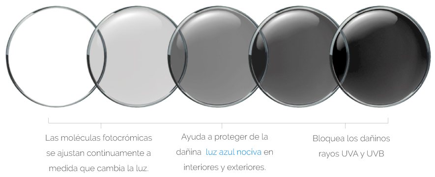 lentes-adaptables Transitions