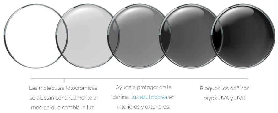 lentes-adaptables Transitions